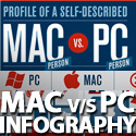 Post Thumbnail of Mac and PC Users Difference - INFOGRAPHIC