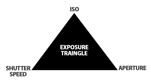 exposure traingle