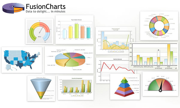 FusionCharts Suite XT - Delightful JavaScript/HTML5 Charts for Web