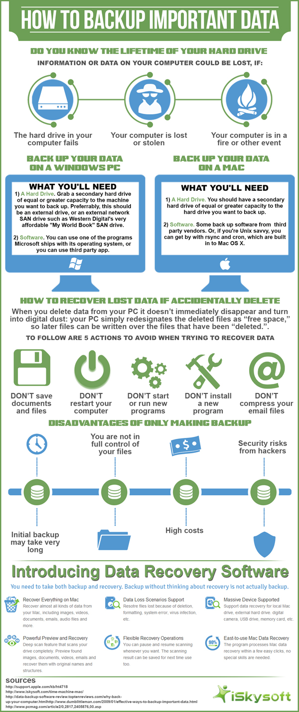 Infographic : How to backup important data on Mac and PC