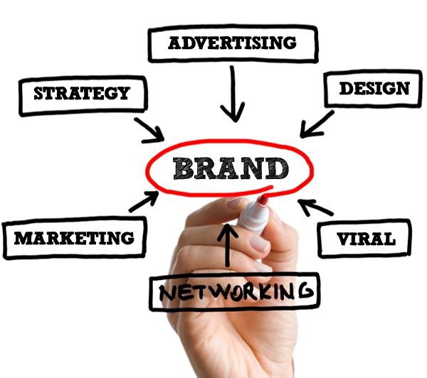 Types of Brand Awareness