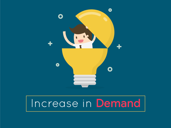 Increase in Demand