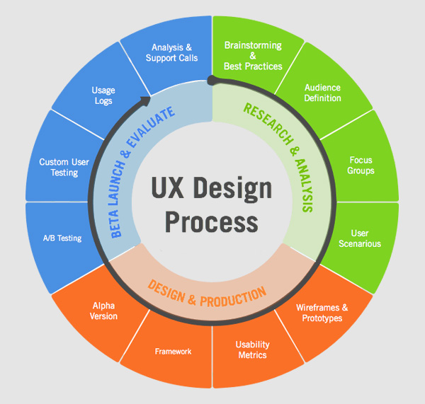 UX Strategy be aware of the strategy