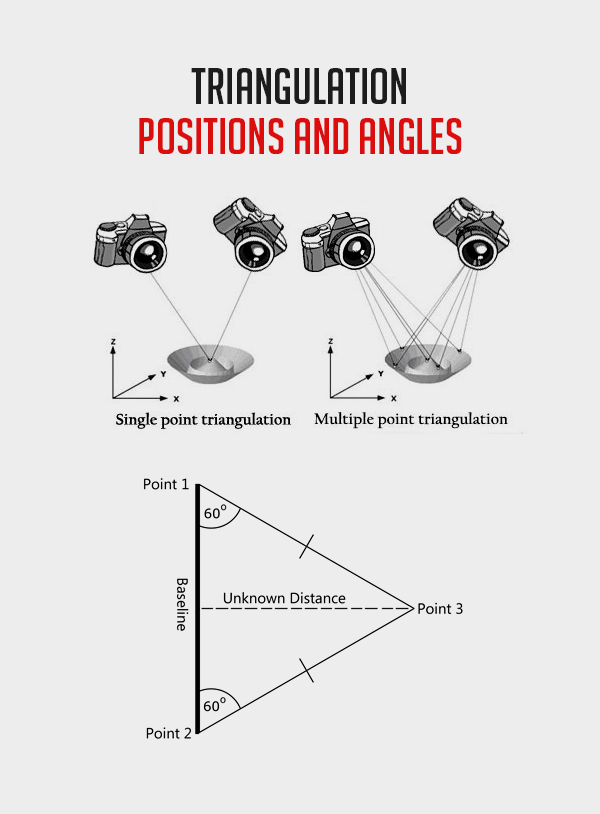 Triangulation Positions and Angles