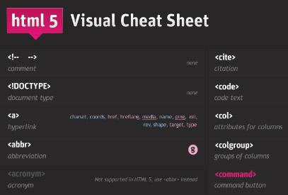 HTML5 Visual Cheat Sheet