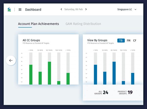 Free Banking Charts Dashboard UI Template