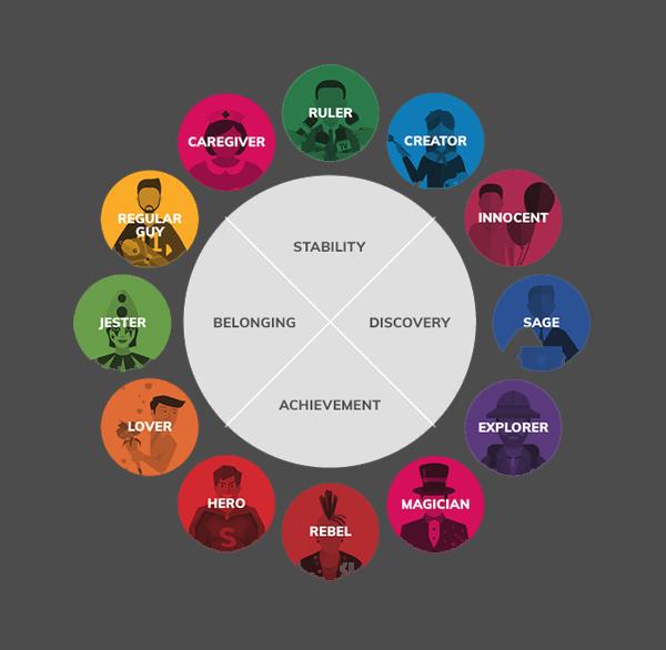 Identify of Brand Persona